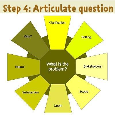 step 4: question articulation