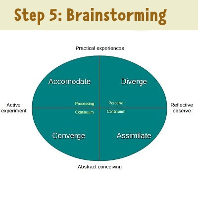 step 5: brainstorm possible solutions