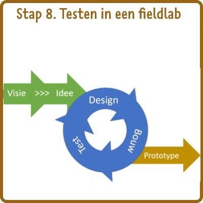 stap 8: fieldlab