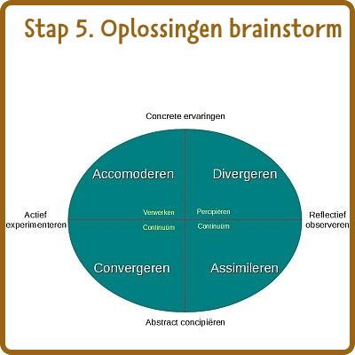 stap 5: oplossingsrichtingen