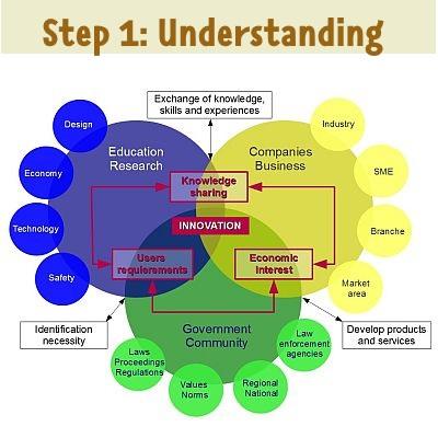 step 1: understand