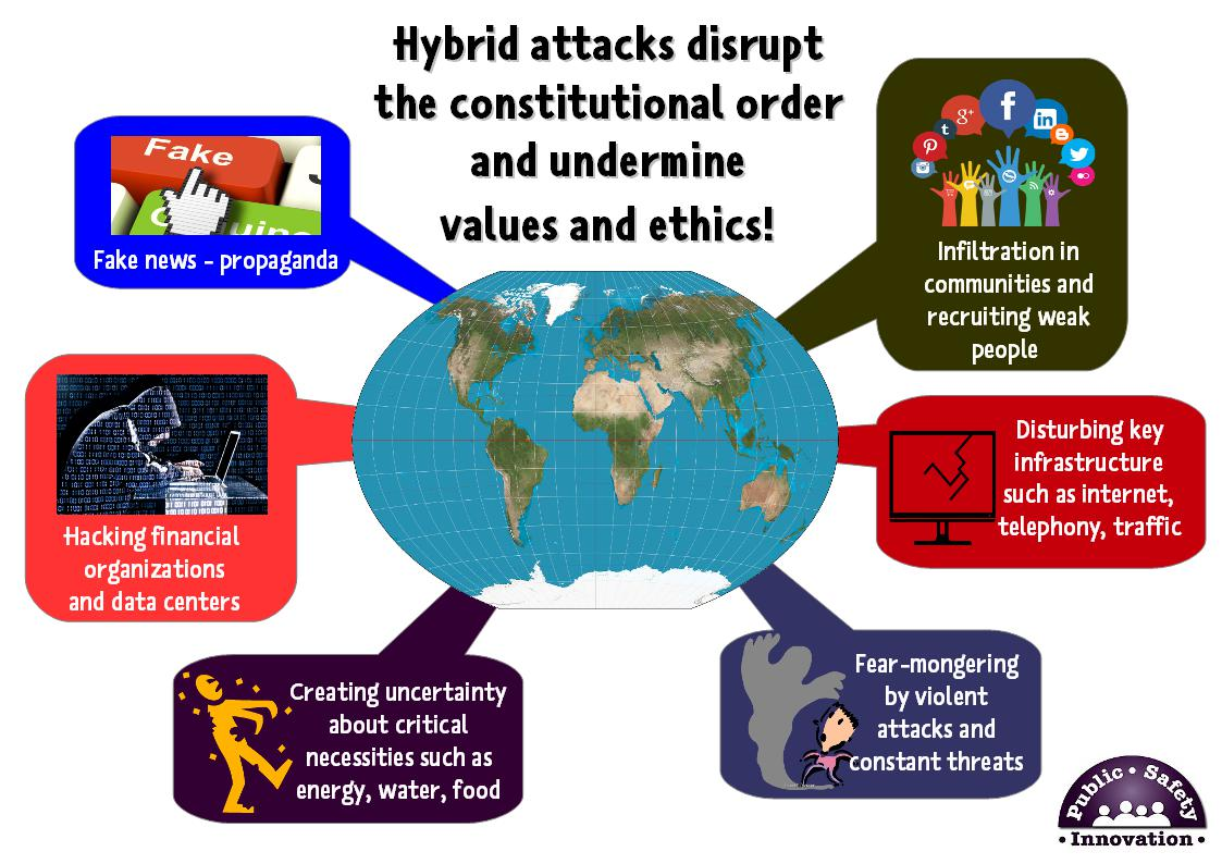 hybrid attacks