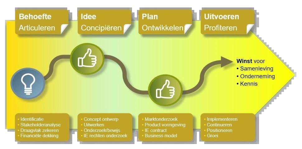 Voor innovatie dien je buiten geplande paden te denken en te doen